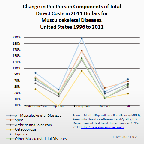 Change in Per Person Components of Total Direct Costs in 2011 Dollars for Musculoskeletal Diseases, United States 1996 to 2011