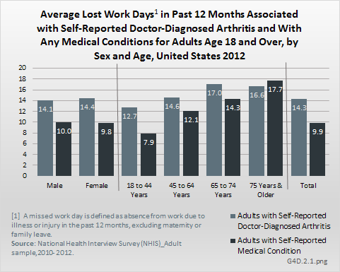 Average Lost Work Days in Past 12 Months Associated with Self-Reported Doctor-Diagnosed Arthritis and With Any Medical Conditions for Adults Age 18 and Over, by Sex and Age, United States 2012