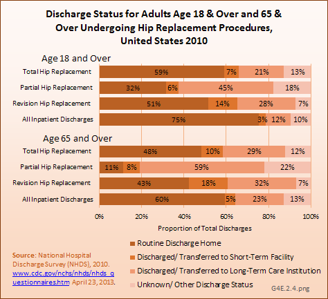 Discharge Status for Adults Age 18 & Over and 65 & Over Undergoing Hip Replacement Procedures, United States 2010