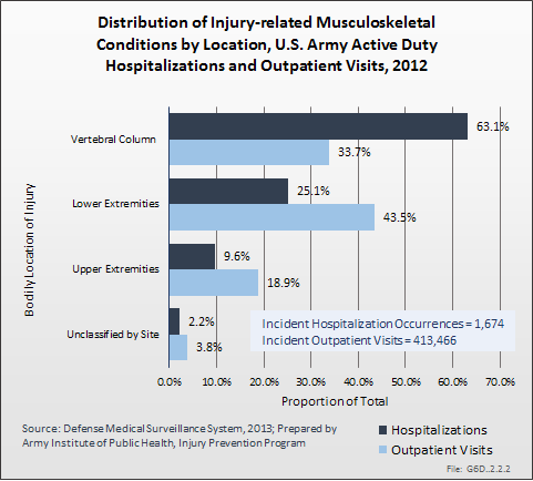 Distribution of Injury-related Musculoskeletal Conditions by Location, U.S. Army Active Duty Hospitalizations and Outpatient Visits, 2012