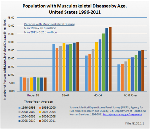 Population with Musculoskeletal Diseases by Age, United States 1996-2011
