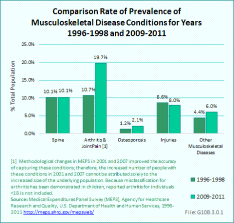Comparison Rate of Prevalence of Musculoskeletal Disease Conditions for Years 1996-1998 and 2009-2011