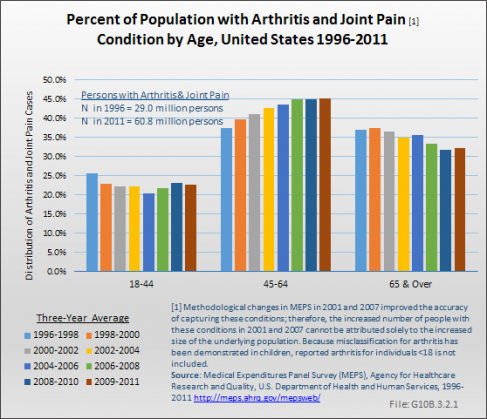 Percent of Population with Arthritis Condition by Age, United States 1996-2011