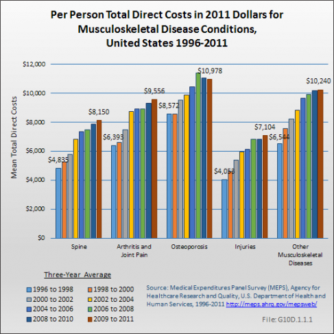 Per Person Total Direct Costs in 2011 Dollars for Musculoskeletal Diseases, United States 1996-2011