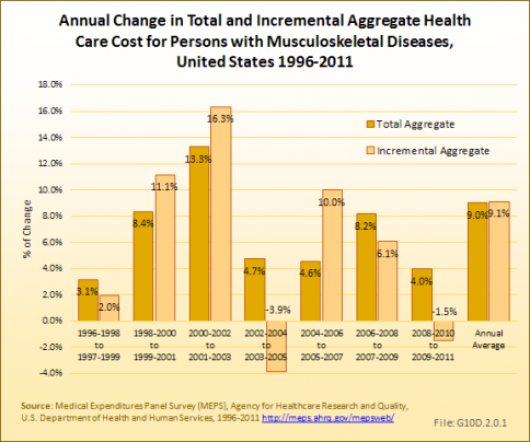 Annual Change in Total and Incremental Aggregate Health Care Cost for Persons with Musculoskeletal Diseases, United States 1996-2011