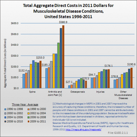 Total Aggregate Direct Costs in 2011 Dollars for Musculoskeletal Disease Conditions, United States 1996-2011