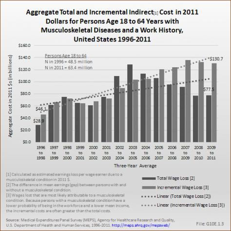 Aggregate Total and Incremental Indirect[1] Cost  in 2011 Dollars for Persons Age 18 to 64 with Musculoskeletal Diseases and a Work History, United States 1996-2011