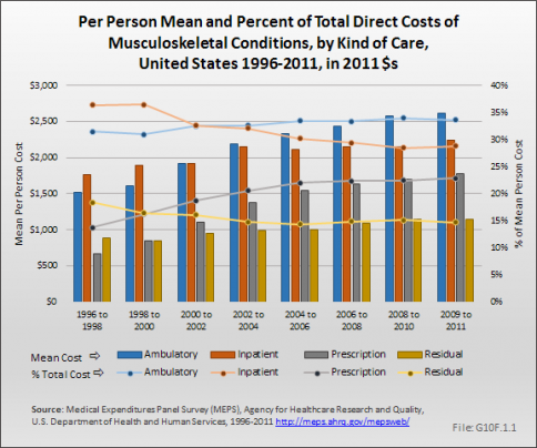 Per Person Total Direct Costs of Musculoskeletal Conditions by Kind of Care
