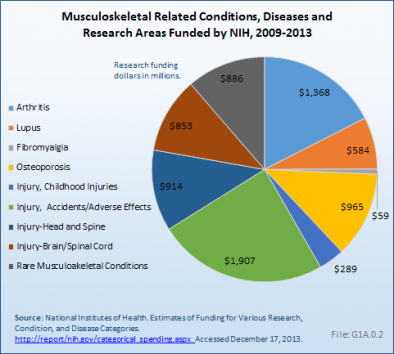 Musculoskeletal Related Conditions, Diseases and Research Areas Funded by NIH, 2009-2013