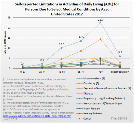 Self-Reported Limitations in Activities of Daily Living (ADL) for Persons Due to Select Medical Conditions by Age, United States 2012