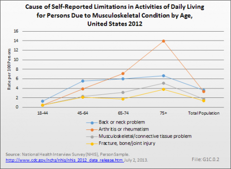 Cause of Self-Reported Limitations in Activities of Daily Living for Persons Due to Musculoskeletal Condition by Age, United States 2012