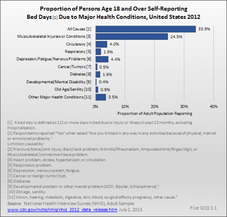 Proportion of Persons Age 18 and Over Self-Reporting Bed Days Due to Major Health Conditions, United States 2012