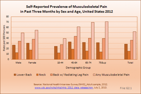 Self-Reported Prevalence of Musculoskeletal Pain