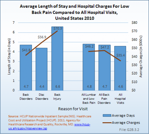 Average Length of Stay and Hospital Charges For Low Back Pain