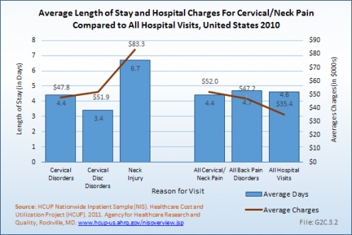 Average Age of Patient for Cervical/Neck Pain Visit by Resource