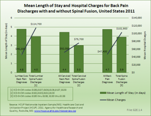 Mean Length of Stay and Hospital Charges for Back Pain Discharges with and without Spinal Fusion
