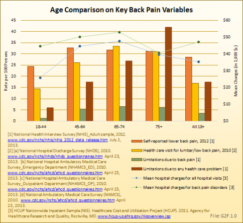 Age Comparison on Key Back Pain Variables