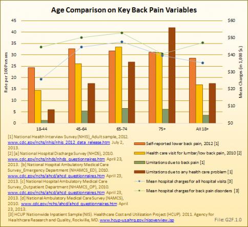 Age Comparison on Key Back Pain Variables