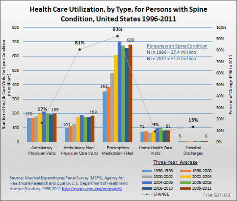 Health Care Utilization, by Type, for Persons with Spine Condition