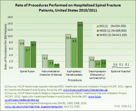 Rate of Procedures Performed on Hospitalized Spinal Fracture Patients, United States 2010/2011