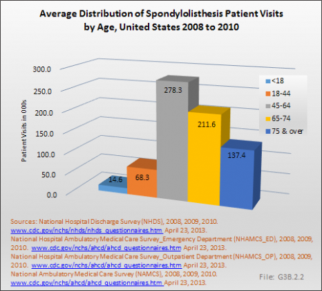 Average Distribution of Spondylolisthesis Patient Visits by Age, United States 2008 to 2010