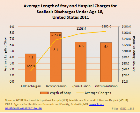 Average Length of Stay and Hospital Charges for Scoliosis Discharges Under Age 18,  United States 2011