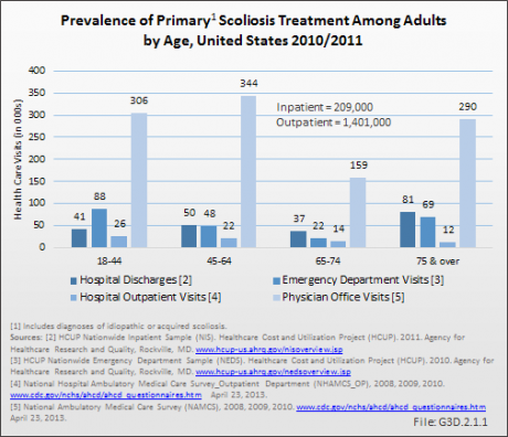 Prevalence of Primary Scoliosis Treatment Among Adults by Age, United States 2010/2011