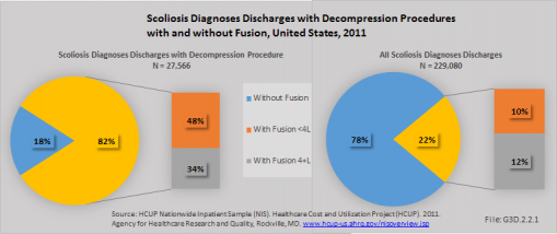 Scoliosis Diagnoses Discharges with Decompression Procedures with and without Fusion, United States, 2011