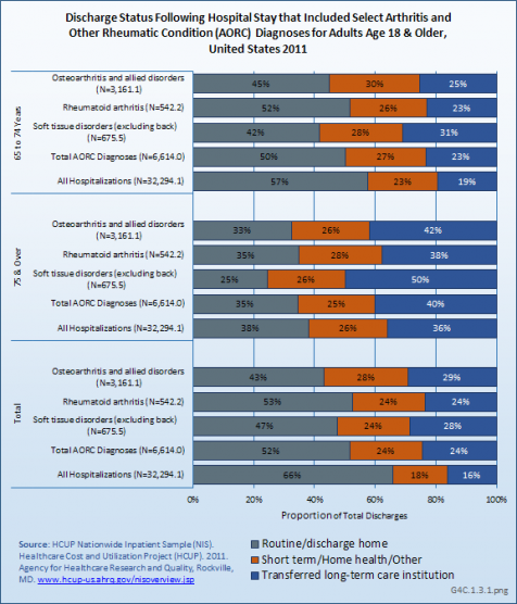 Discharge Status Following Hospital Stay that Included Select Arthritis and Other Rheumatic Condition (AORC) Diagnoses for Adults Age 18 & Older, United States 2011