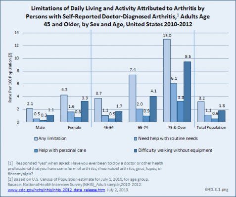 Limitations of Daily Living and Activity Attributed to Arthritis by Persons with Self-Reported Doctor-Diagnosed Arthritis, Adults Age 45 and Older, by Sex and Age, United States 2010-2012