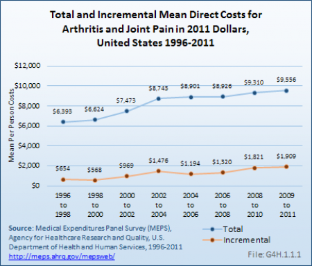Total and Incremental Mean Direct Costs for Arthritis and Joint Pain in 2011 Dollars, United States 1996-2011