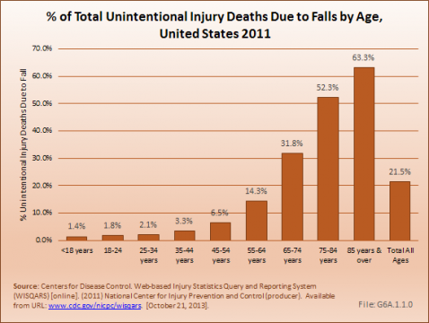 Percent of Total Unintentional Injury Deaths Due to Falls by Age, United States 2011