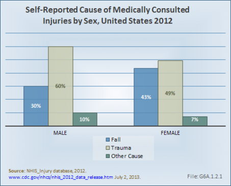 Self-Reported Cause of Medically Consulted Injuries by Sex, United States 2012