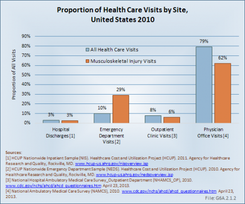 Proportion of Health Care Visits by Provider, United States 2010
