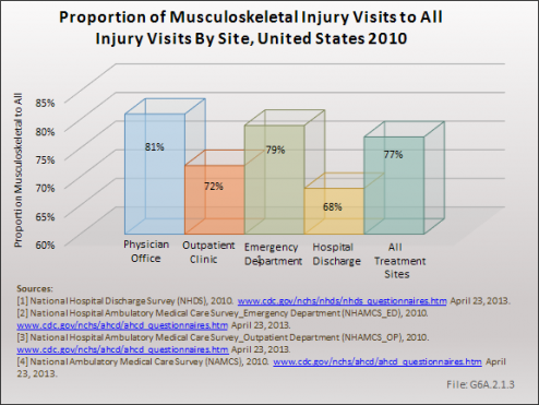 Proportion of Musculoskeletal Injury Visits to All Injury Visits By Site, United States 2010