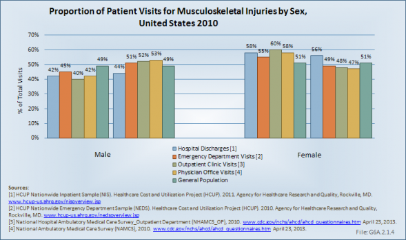 Proportion of Patient Visits for Musculoskeletal Injuries by Sex, United States 2010