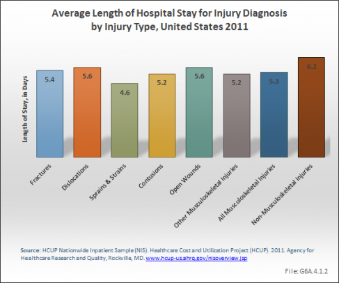 Average Length of Hospital Stay for Injury Diagnosis by Injury Type, United States 2011