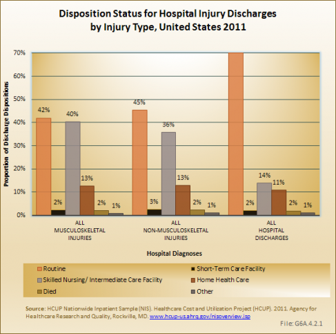 Disposition Status for Hospital Injury Discharges by Injury Type, United States 2011