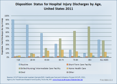 Disposition Status for Hospital Injury Discharges by Age, United States 2011