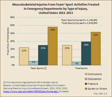 Musculoskeletal Injuries From Team Sport Activities Treated in Emergency Departments by Type of Injury, United States 2011-2013