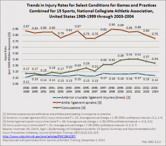 Trends in Injury Rates for Select Conditions for Games and Practices Combined for 15 Sports, National Collegiate Athletic Association, United States 1989-1999 through 2003-2004