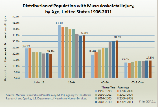 Distribution of Population with Musculoskeletal Injury, by Age, United States 1996-2011